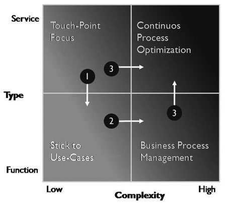 Geschaeftsprozesse-analysieren-optimieren