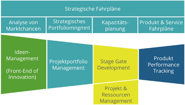 Projektmanagement und Produktportfoliomanagement