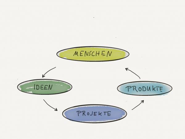 Zyklus-Kreativitaet