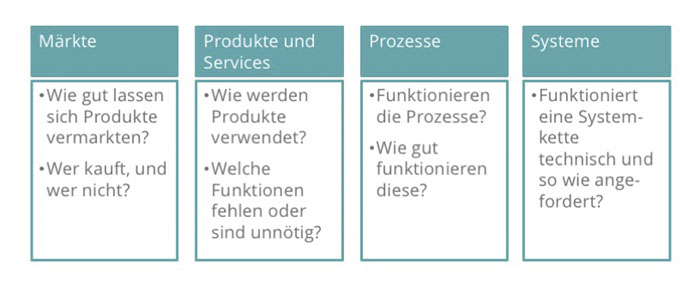 Definition von end-to-end Tests