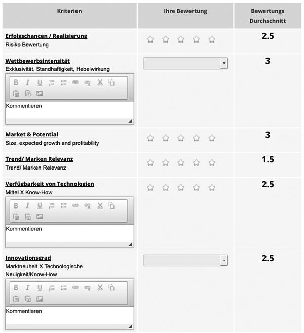 qmarkets-Ideen-bewerten